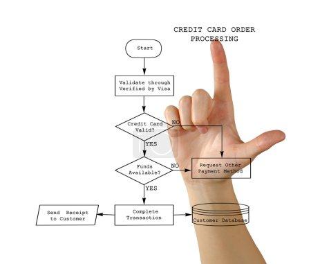 Photo pour Traitement des cartes de crédit - image libre de droit