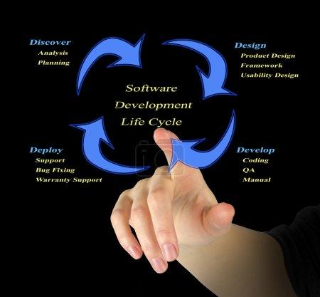 Photo pour Cycle de vie du développement logiciel - image libre de droit