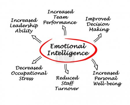 Photo for Emotional intelligence - Royalty Free Image