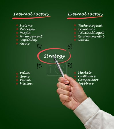 Diagram of strategy