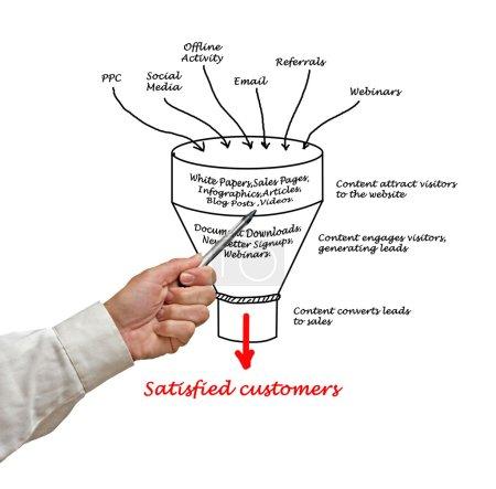 Photo pour Marketing de contenu - image libre de droit