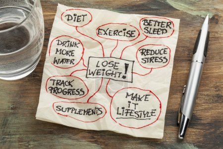 lose weight mindmap