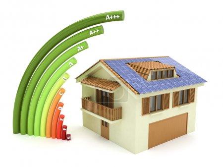 Energy classification properties