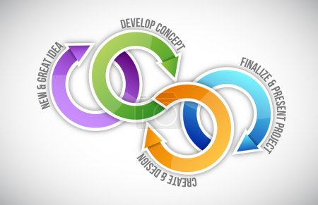 Project management steps cycle