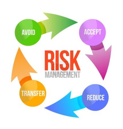 risk management cycle illustration design