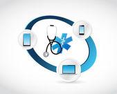 Připojené koncepce zdravotnické technologie
