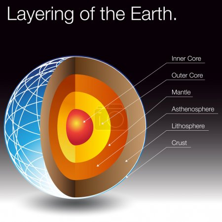Illustration for An image of the layers of the earth. - Royalty Free Image