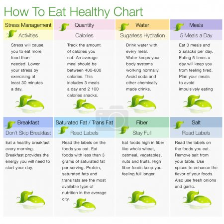 How To Eat Healthy Chart