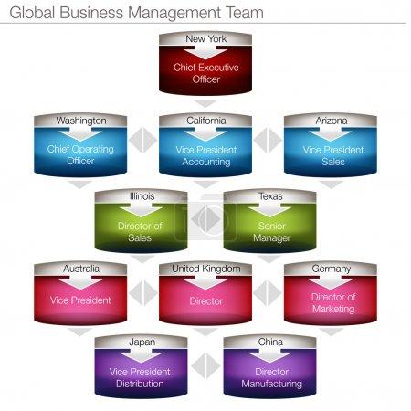 Global Business Management Chart