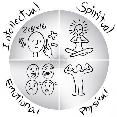 Illustration pour Image d'un tableau humain équilibré intellectuel, émotionnel, physique et spirituel . - image libre de droit