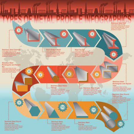 Types of metal profile, info graphics