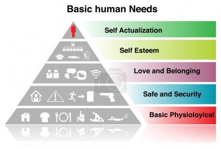 Photo pour Besoin humain fondamental signe. sur blanc - image libre de droit