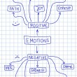 Human emotion mind map - emotional doodle graph wi...