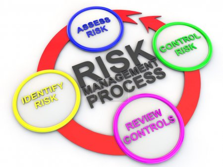 Photo for Chart of risk management process - Royalty Free Image