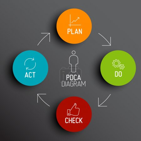 Illustration for Vector dark  PDCA (Plan Do Check Act) diagram schema - Royalty Free Image