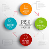 Risk management process diagram schema