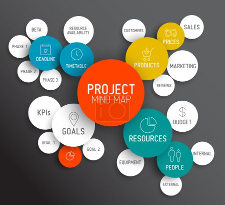 Project management mind map scheme