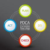 Vector PDCA (Plan Do Check Act) diagram schema template on dark background