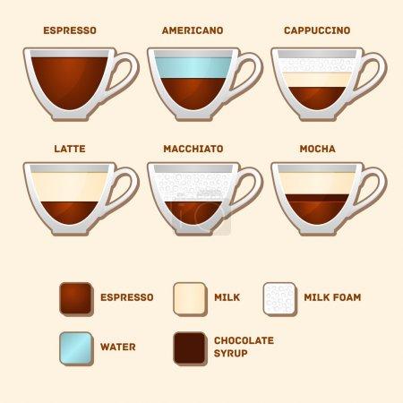 Illustration pour Tasses avec des types de café populaires et des recettes. Illustration vectorielle - image libre de droit