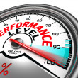 Performance level conceptual meter indicate hundre...