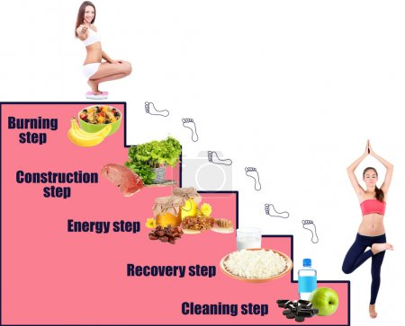 Diet steps collage
