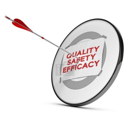 Quality, safety, efficacy motivation