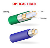 The structure of a optical fiber
