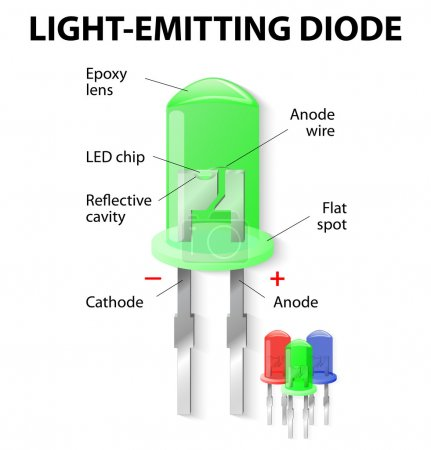 Parts of an Light Emitting Diode. LED. Unlike bulb...