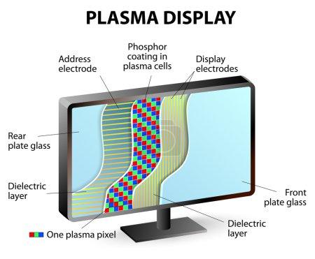 Composition of plasma display panel