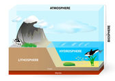 Atmosféra, biosféra litosféry, hydrosféry