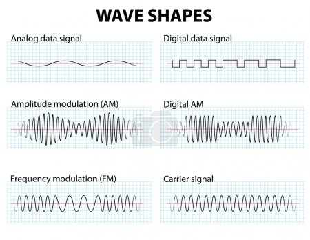 Waveform. Wave Shapes. Amplitude and frequency Mod...