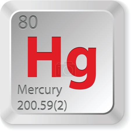 Mercury element...