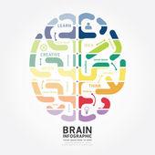 Brain design diagram