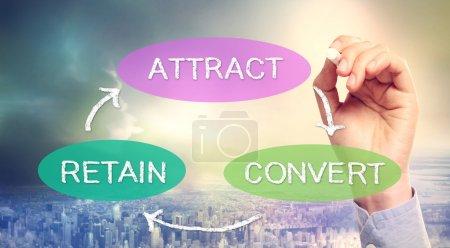 Attract, Convert, Retain Business Concept