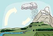 Natural Water Cycle