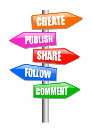 Blogging guidepost