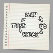 Plan do check think doodle vector illustration