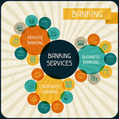 Banking services infographic