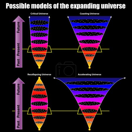 Illustration for Possible models of the expanding universe - Royalty Free Image