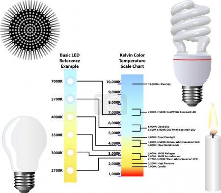 Kelvin Color Temperature Scale Chart