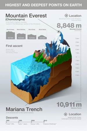 Illustration for Highest and deepest points on earth infographics. Vector - Royalty Free Image