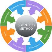 Vědecké metody slovo kruh koncepce