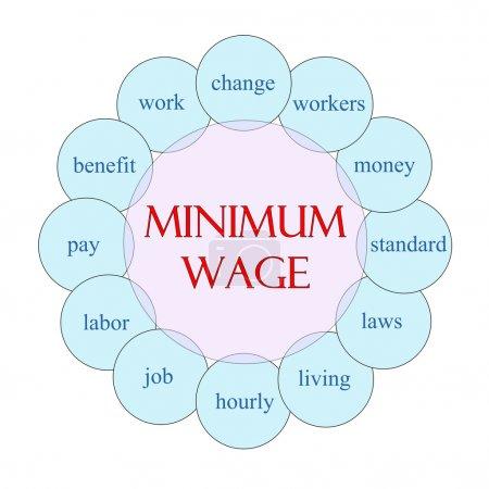 Foto de Diagrama circular de concepto de salario mínimo en rosa y azul con grandes términos como cambio, trabajadores, dinero y más. - Imagen libre de derechos