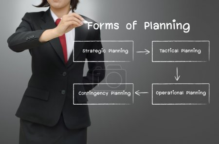 Concept planning diagram