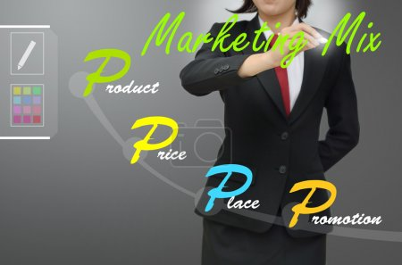 Business woman drawing marketing mix (4p) diagram