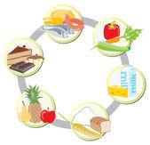 Potraviny ve skupinách: maso, drůbež a ryby + zelenina + mléko
