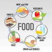 šest skupin potravin