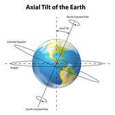 Axial tilt of the Earth