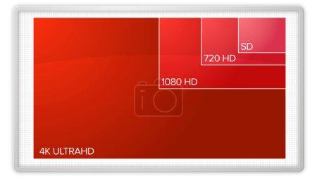 Photo pour Un graphique montrant la différence entre les normes de résolution vidéo, de la définition standard à l'ultra haute définition 4K . - image libre de droit
