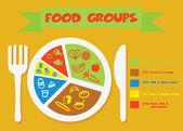 Skupiny potravin